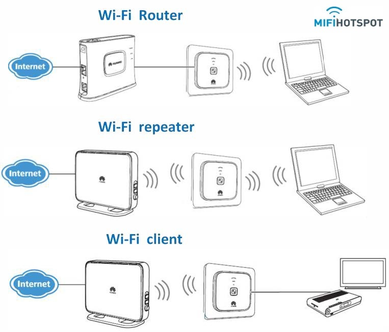 Ein Huawei WS322 LTE 300 MBps repeater kaufen?